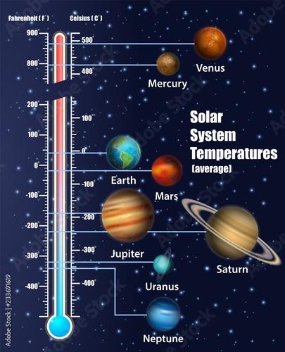 temperatury-planet-ukladu-slonecznego-wektor-schemat-edukacyjny