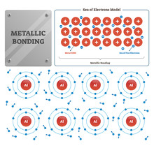 Metallic Bonding Vector Illustration. Labeled Metal Ions And Electrons Sea.