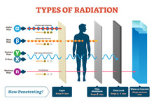 Types Of Radiation Vector Illustration Diagram And Labeled Example Scheme.