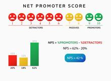 Nps Net Promoter Score Chart