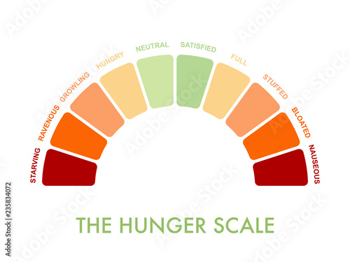 Foto Hunger-fullness scale 0 to 10 for intuitive and mindful eating and diet control