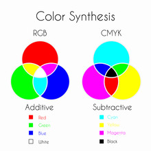 Color Mixing. Color Synthesis ...