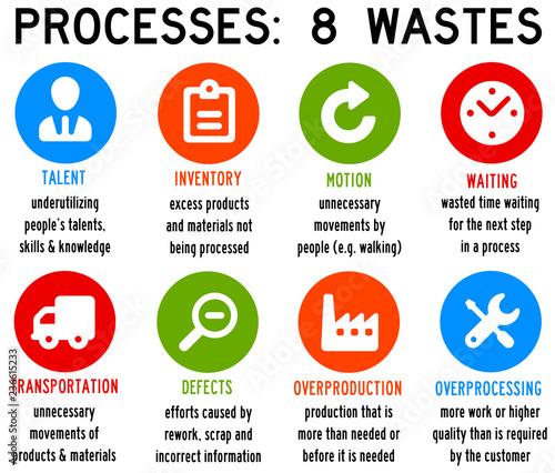 Process waste Canvas-taulu