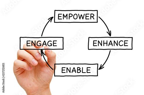 Fotografie, Obraz  Empower Enhance Enable Engage Diagram Concept