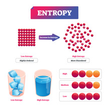 Entropy Vector Illustration. Diagram With Potential Measurement Of Disorder
