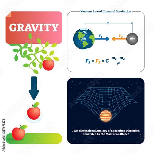 Obraz na plátně Gravity vector illustration