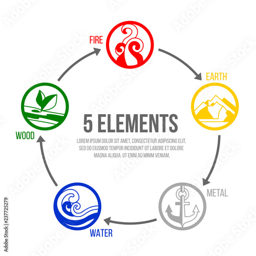 5 elements of nature circle icon sign. Water, Wood, Fire, Earth, Metal. chart circle loop vector design Wall mural