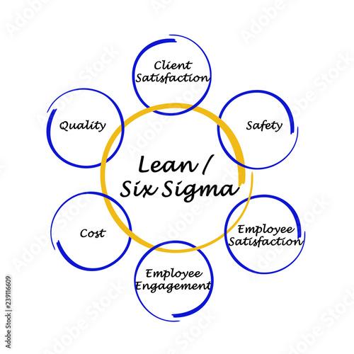 Lean / Six Sigma. Tableau sur Toile