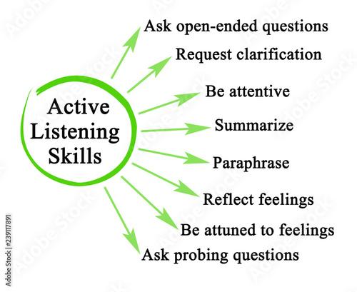Obraz Active Listening Skills - fototapety do salonu