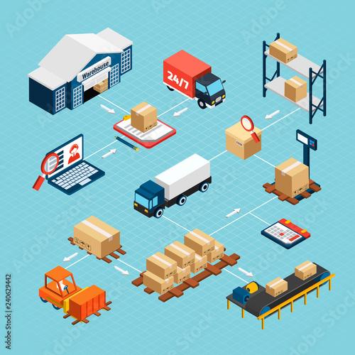 Logistics Isometric Flowchart