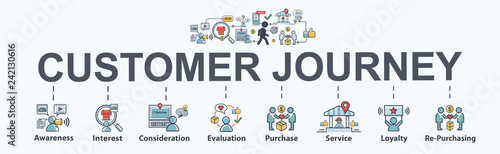 Customer journey banner web icon for business and social marketing, content marketing, purchase, storytelling, seo, awareness, advertise and internet online marketing Fototapete