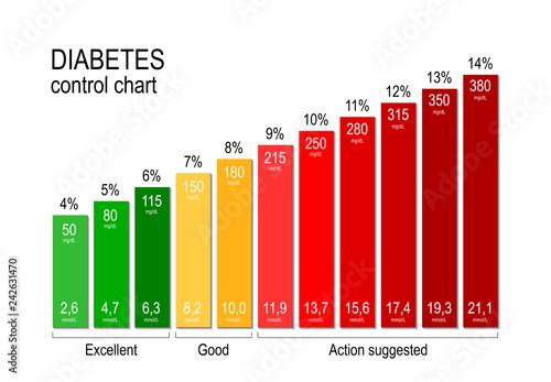 Diabetes control chart  for a diabetic maintaining an