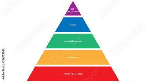 Maslow's hierarchy of needs Wallpaper Mural
