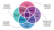 Ikigai Vector. Japanese Secret Of Happiness. Ikigai Diagram Design