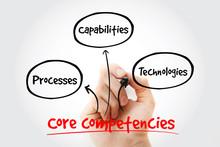 Core Competencies Mind Map Wit...