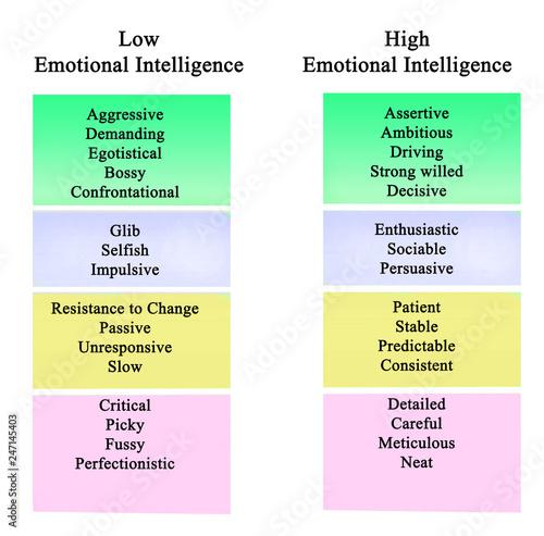Fotografía  Low and high Emotional Intelligence.