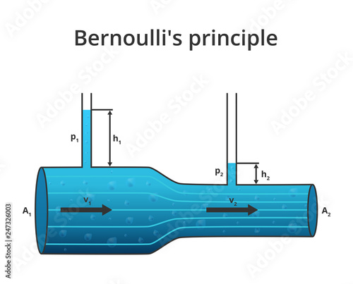 Photo Vector physics scientific illustration of Bernoulli's principle or Bernoulli's Equation