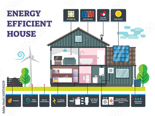 Fototapeta Energy efficient house vector illustration. Labeled sustainable building. obraz