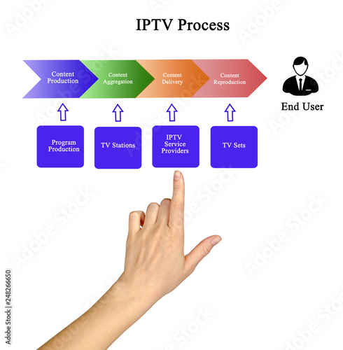 Fotografia  Components of IPTV Process