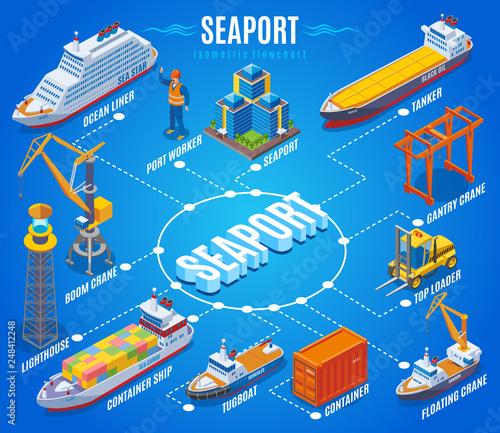 Seaport Isometric Flowchart Canvas Print