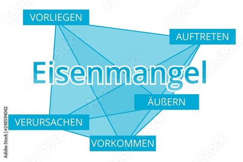 Eisenmangel - Begriffe verbinden, Farbe blau Wallpaper Mural
