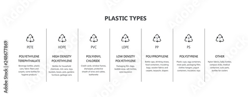 Photo  Vector plastic packaging recycling codes icon set