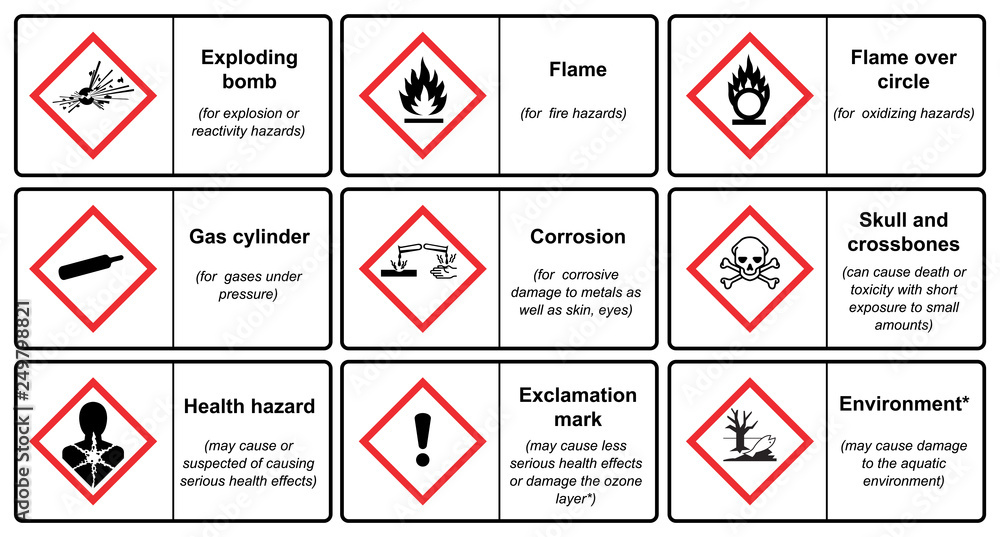Fototapeta The Globally Harmonized System of Classification and Labeling of Chemicals vector on white background illustration