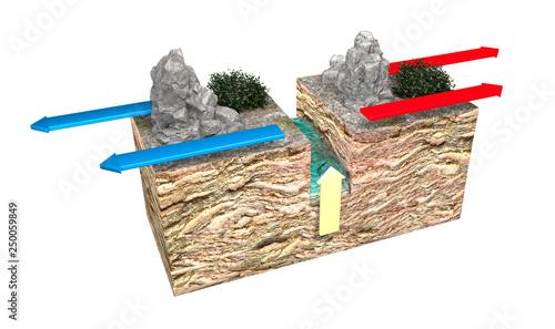 Fotografia, Obraz Types of plate boundaries