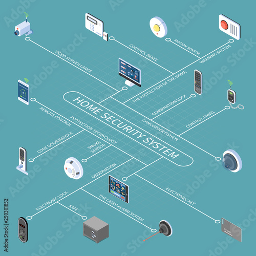 Home Security System Isometric Flowchart Canvas Print