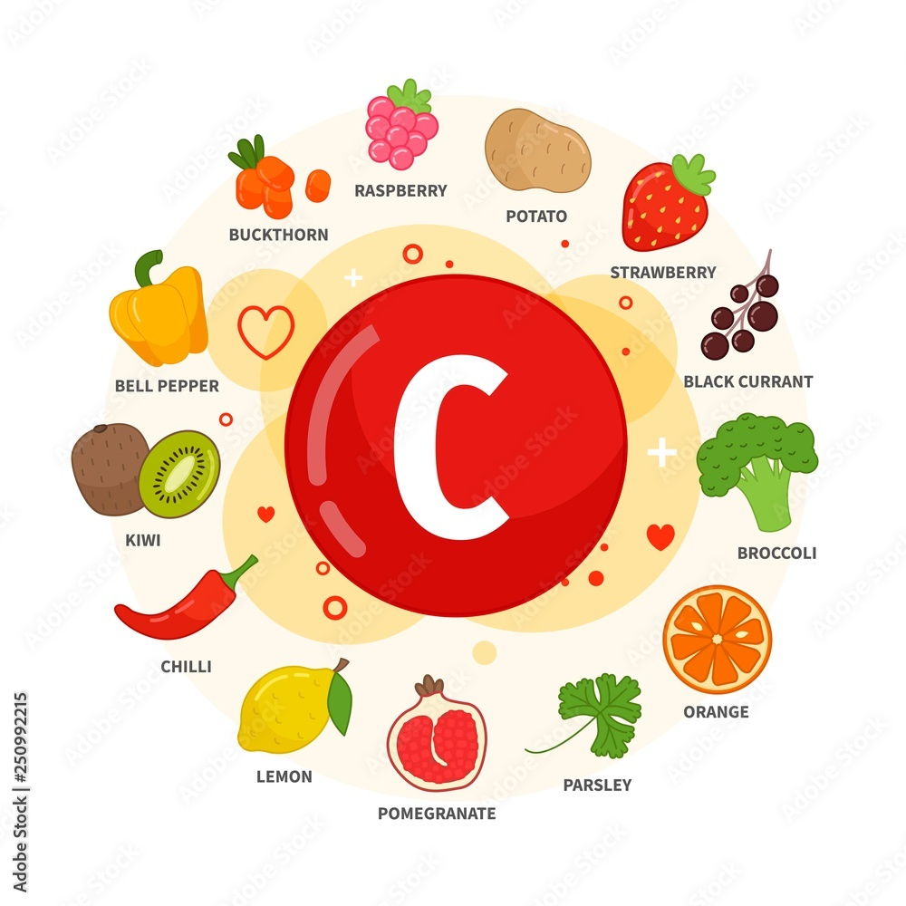 Fototapeta Vector poster products with vitamin C. Cartoon illustrations of products.