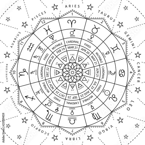 Vászonkép Zodiacal circle for studing astrology vector illustration