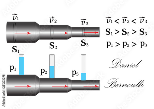 Photo Demonstration of the physical experiment of the  of Daniel Bernoulli law, the dependence of velocity, fluid pressure in the pipes, on their cross-sectional area