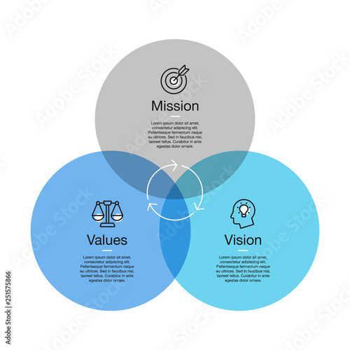 Fotografie, Obraz  Simple visualization for mission, vision and values diagram with colorful circles and line icons with accent