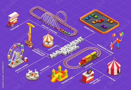 Amusement Park Flowchart Fototapete