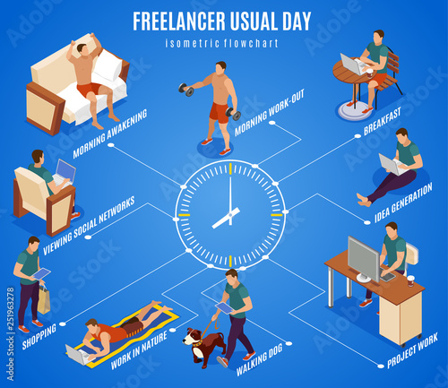 Freelancer Day Isometric Flowchart