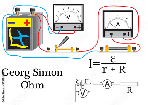 Ohm's law for a stake stake, a resistor, a voltmeter, and an ammeter for calculating the phisical quantities Canvas Print