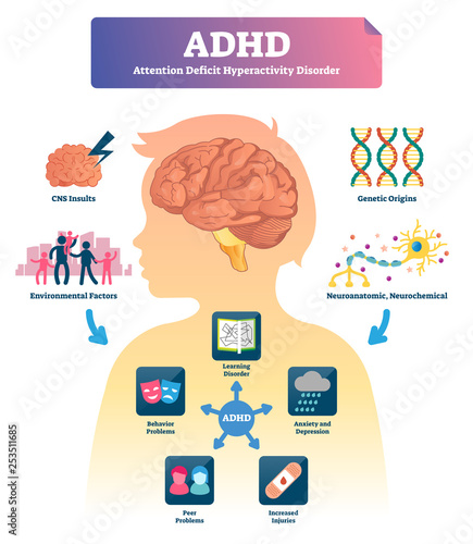 ADHD vector illustration Wallpaper Mural