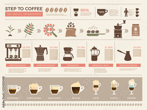 Fotomural Coffee infographic