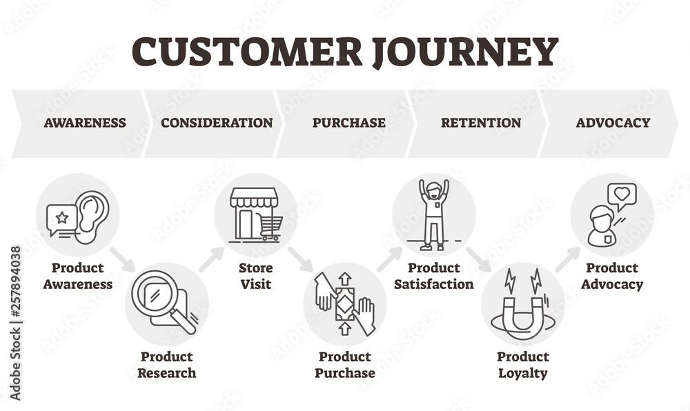Fototapety, obrazy: Customer journey vector illustration. Client focused marketing model scheme