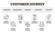 Customer journey vector illustration. Client focused marketing model scheme