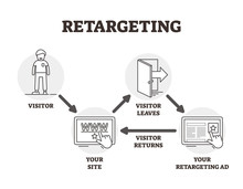 Retargeting Vector Illustration. Outlined Advertising Marketing Technique.