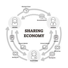 Sharing Economy Vector Illustration. Outlined Owner, Seeker, Platform Graph