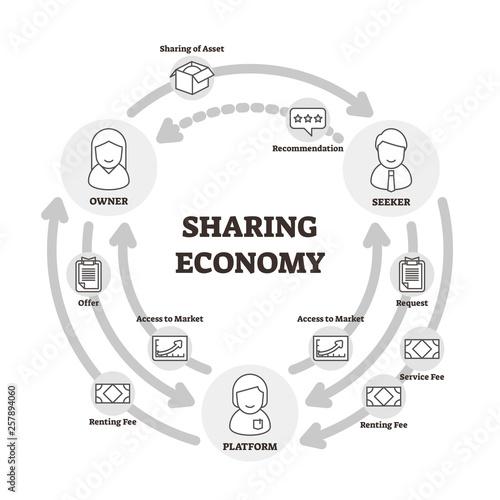 Fototapeta Sharing economy vector illustration. Outlined owner, seeker, platform graph obraz