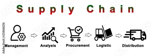 Photo Components of Supply Chain.