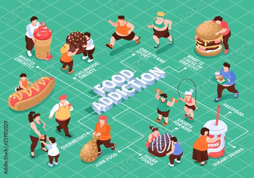 Fotografía  Isometric Food Addiction Flowchart