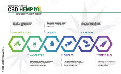 Photo  CBD hemp oil in your supplement regimen,vector infographic icon on white background and poster