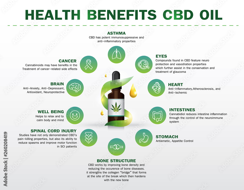 Fototapety, obrazy: health benefits CBD oil,Medical uses for cbd oil