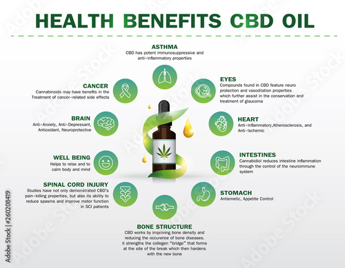 Cuadros en Lienzo  health benefits CBD oil,Medical uses for cbd oil