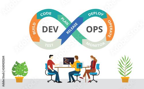 Fotografie, Obraz team of programmer concept with devops software development practices methodolog