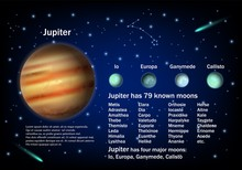 Jupiter And Its Moons, Vector Educational Poster